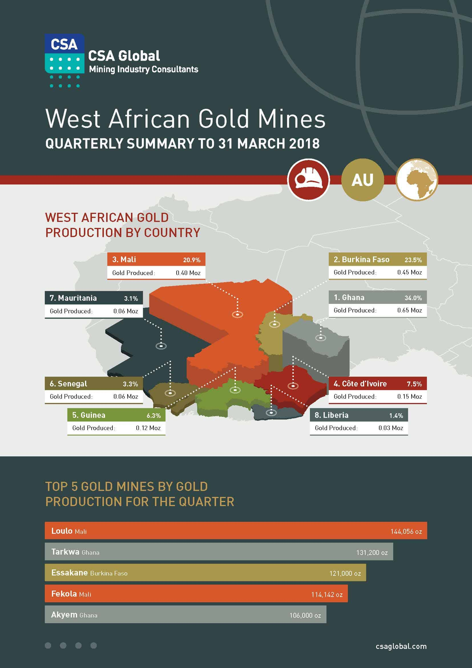 West African Gold Mines Quarterly Summary