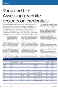 Rank And File: Assessing Graphite Projects On Credentials