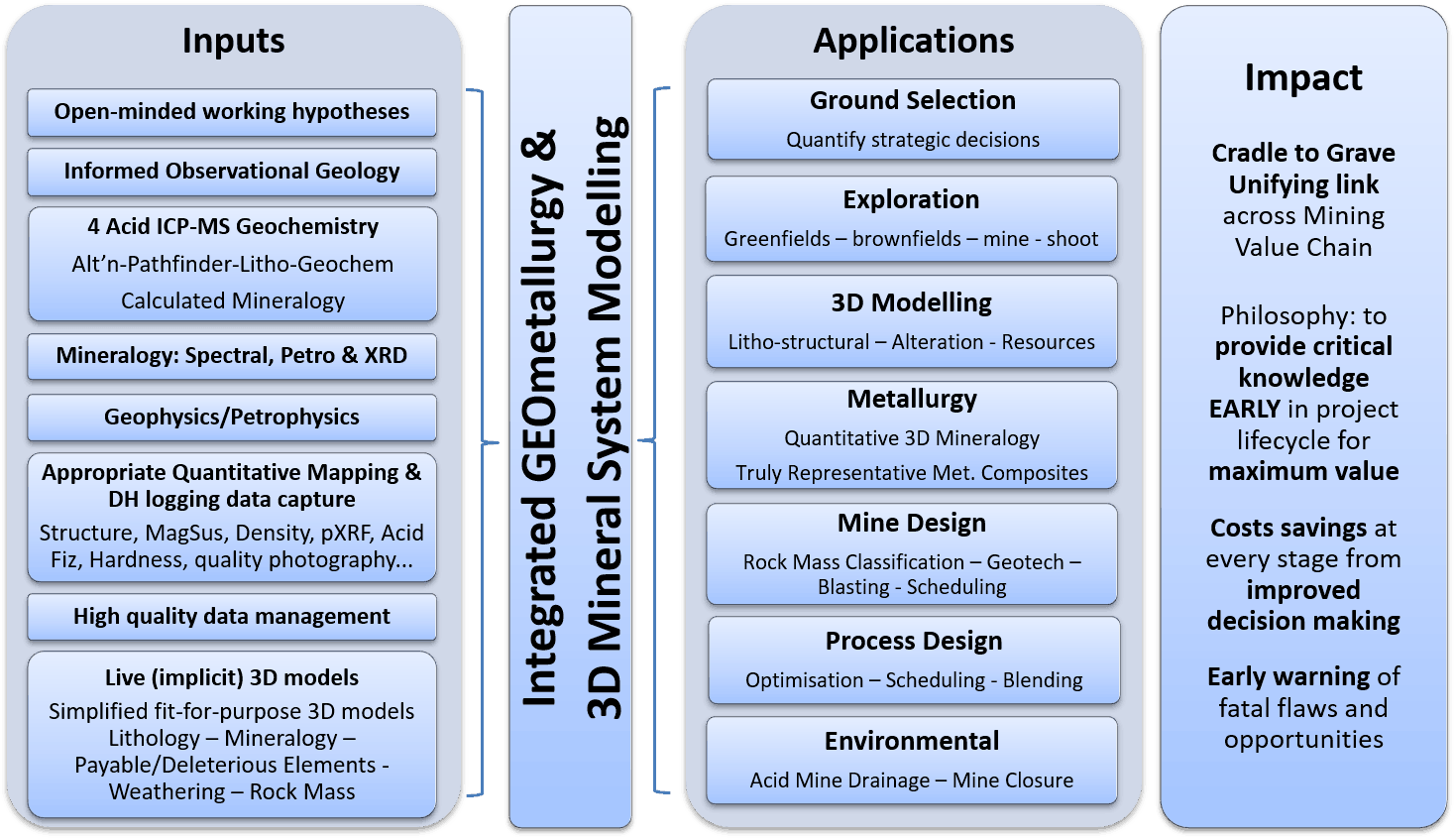 Illustration of the inputs, wide-ranging applications and impact of early-stage implementation of quantitative3D GEOmetallurgical characterisation and modelling of mineral systems.