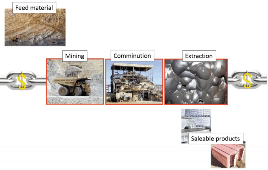 Example of the mining value chain. Source: Hunt and Berry 2017.