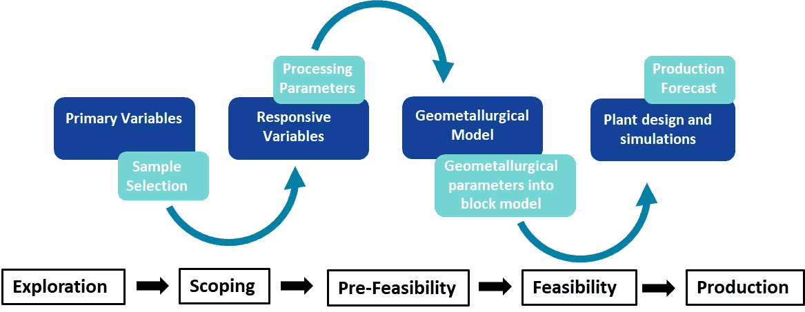 Flow diagram of geometallurgical study through the project pipeline. Redrafted and adapted from Lamberg 2011.