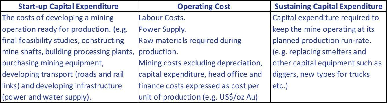 Cost types in the mining industry.