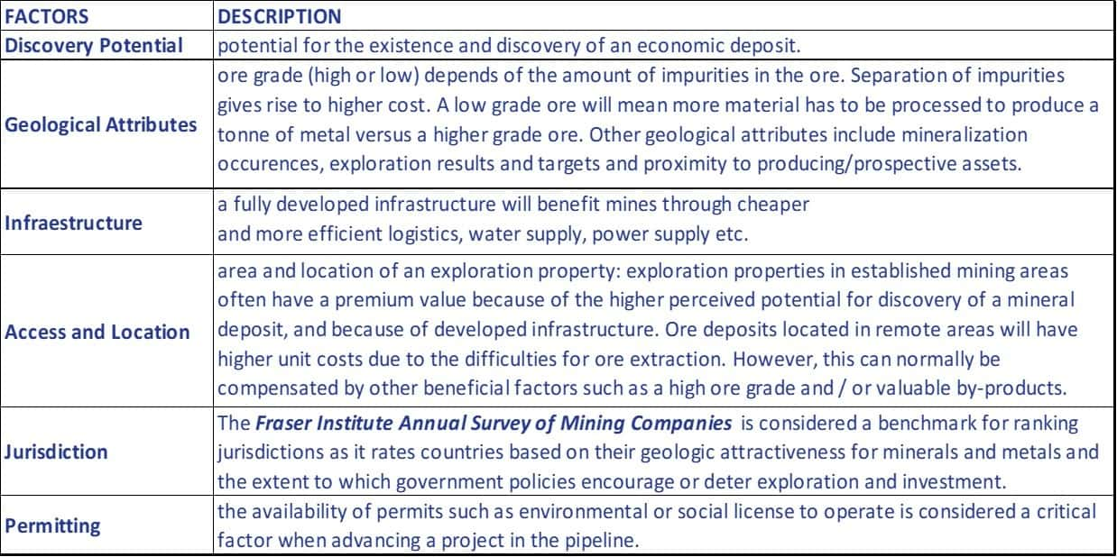 Main factors that determine the value of an exploration property.