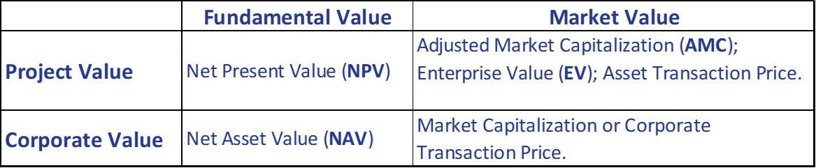 Valuation Matrix. Redrafted from Roberts, 2006.