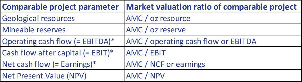 Parameters for relative present value valuation.