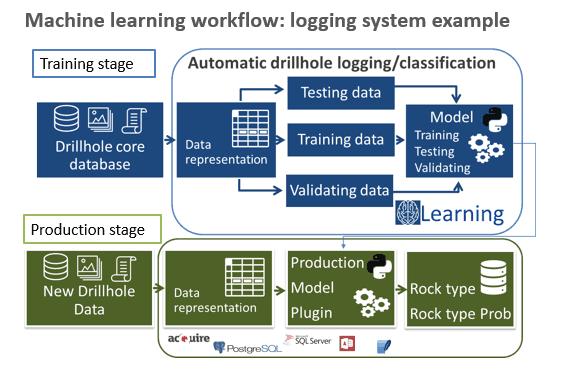 Etapas comunes de Desarrollo de un sistema de clasificación automatizada de intervalos de sondajes.