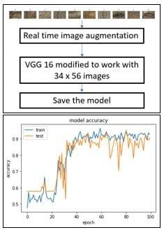 Clasificador generado usando red neuronal convolucional con arquitectura similar a VGG 16.