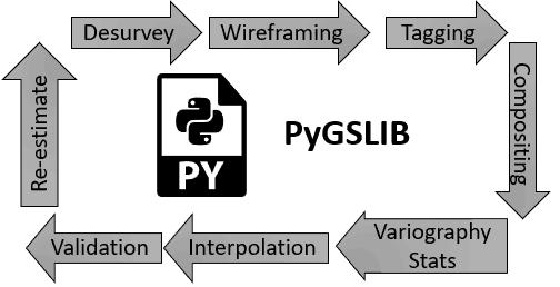 PyGSLIB flowchart