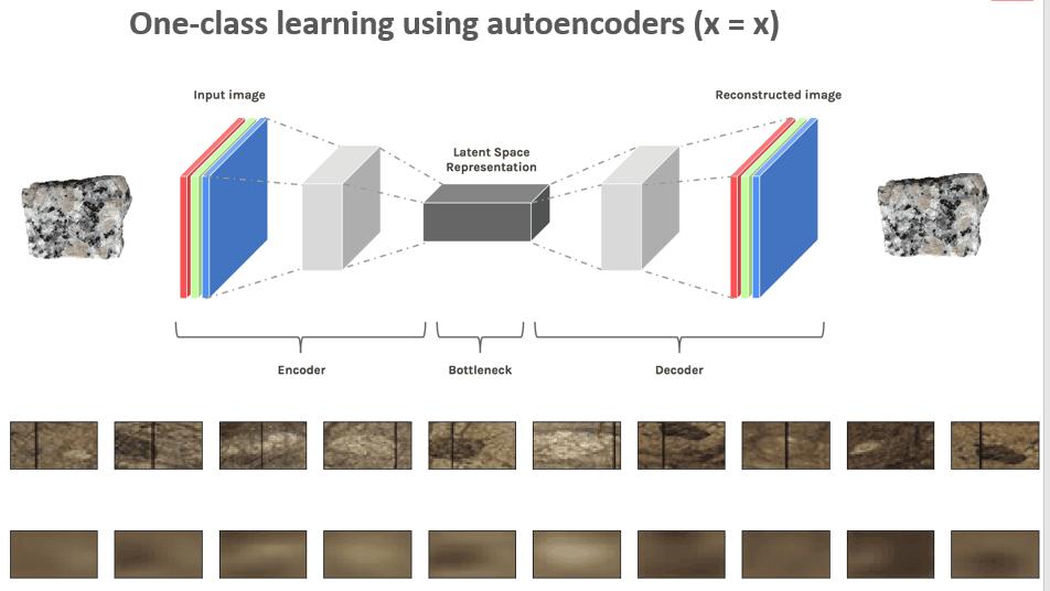 Experimento de clasificación con outoencoders.