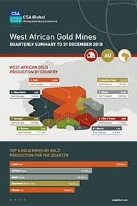West African Gold Mines Quarterly Infographics to 31 December 2018