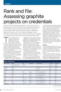 Assessing graphite projects on credentials