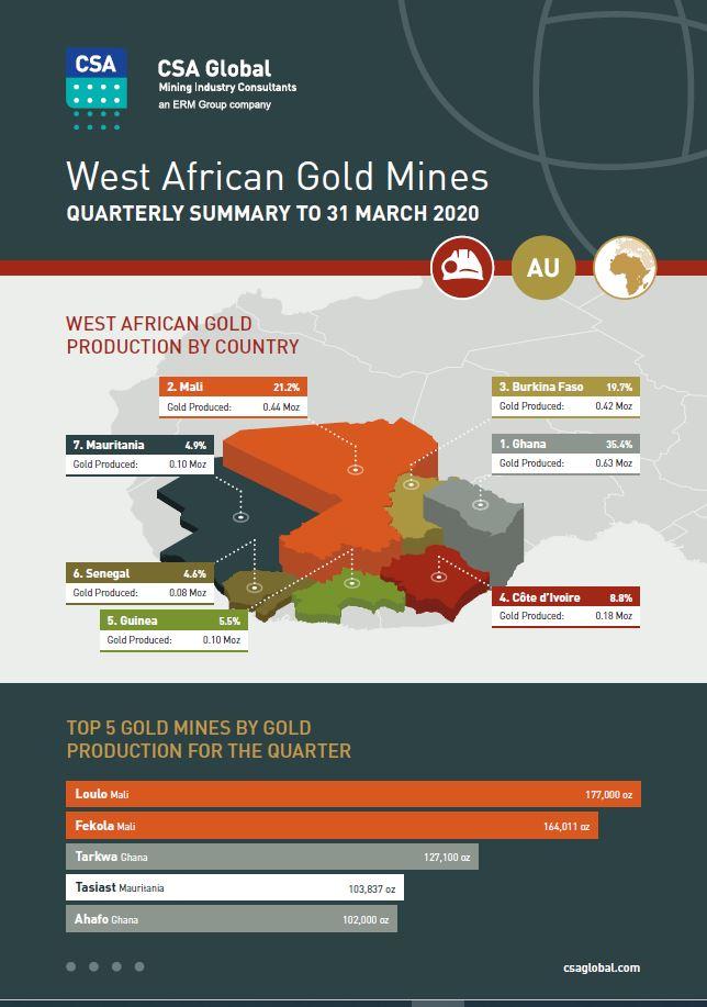 West Africa Gold Mines Q1 2020
