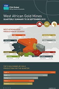 West African Gold Mines Quarterly Infographics to 30 September 2019