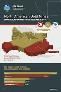 North American Gold Mines Quarterly Infographics to 31 December 2019