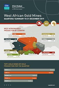 West African Gold Mines Quarterly Infographics to 31 December 2019
