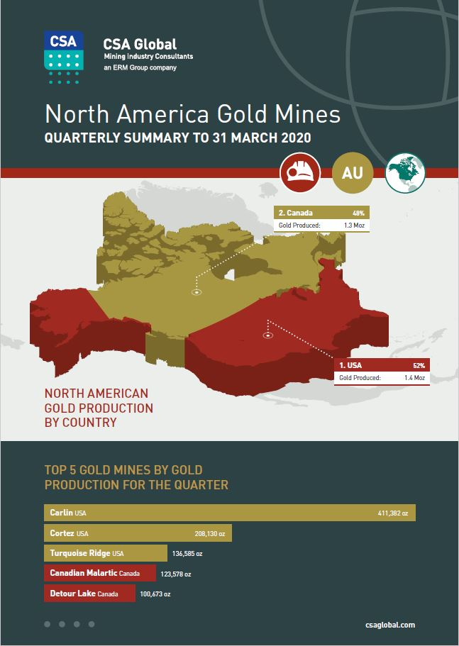 North America Gold Mines Q1 2020