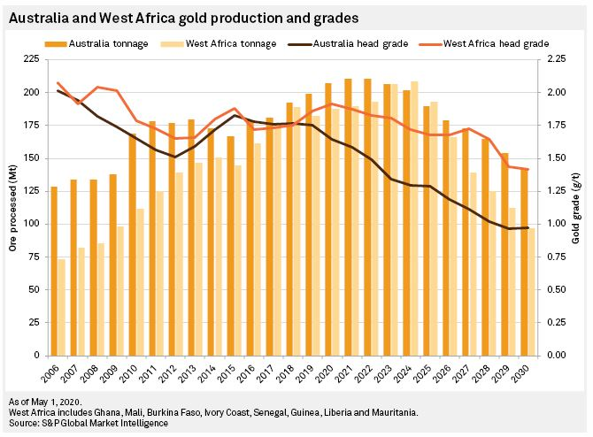 WA Gold Production and Grades