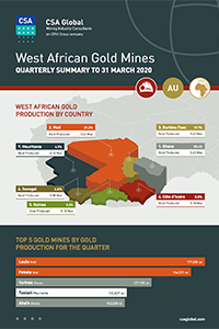 West African Gold Mines Quarterly Infographics to 31 March 2020
