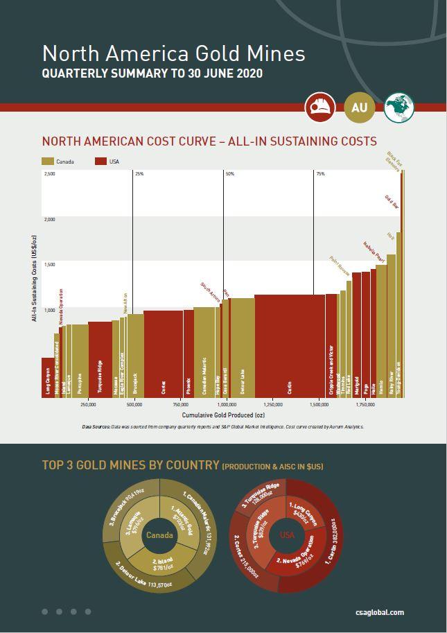 North America Gold Mine1_30 June 2020