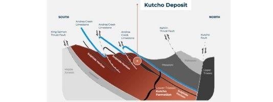 Kutcho Deposit